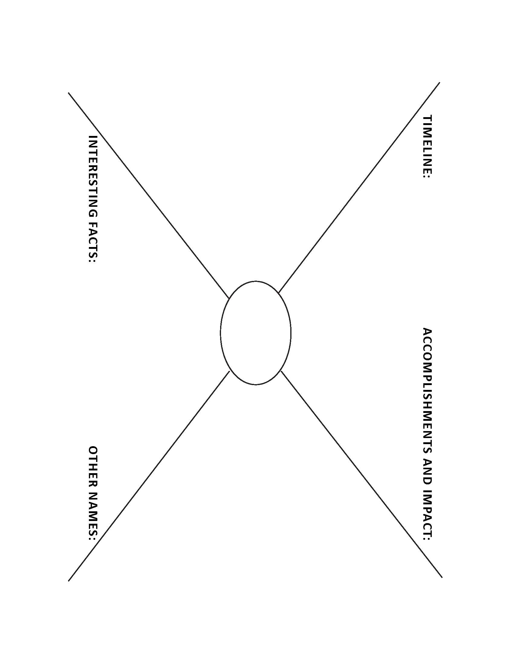 Blank Mind Map Template The categories on the mind map